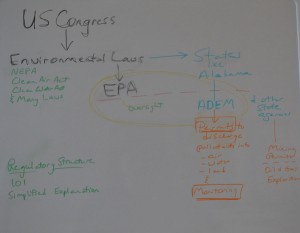 Simple environmental regulatory chart